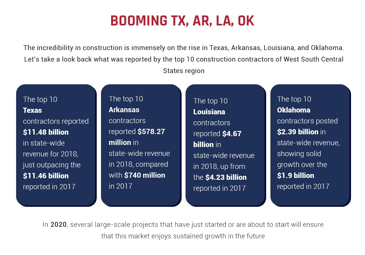 Booming TX, AR, LA, OK